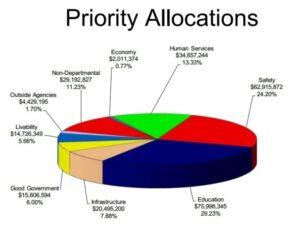 Budget Alloc graph